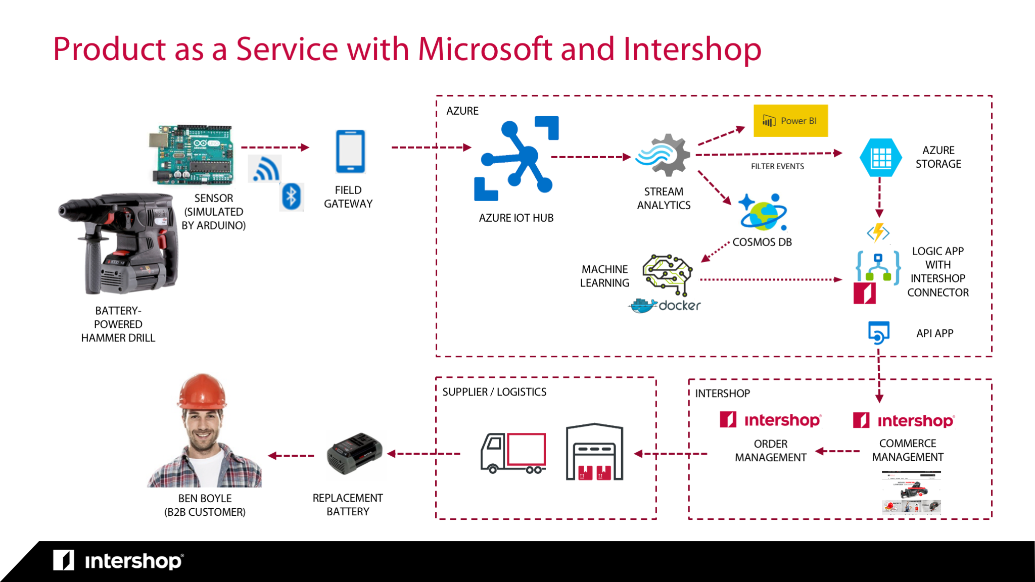 IoT and AI with Intershop and Microsoft – intershop engineered