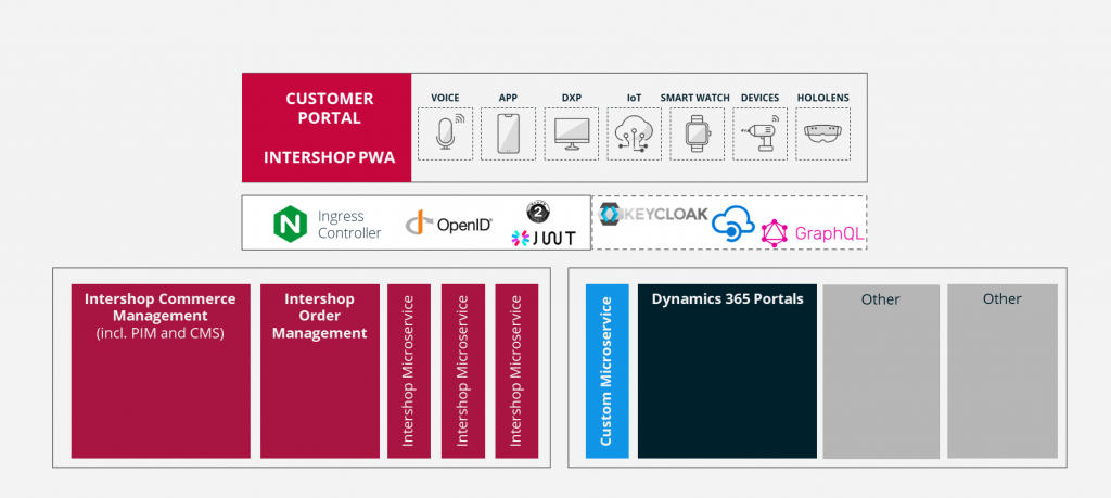 Overview of the Intershop API-oriented architecture: on top are the custom front ends, in the middle the API mediation and at the bottom are the commerce and ecosystem APIs.
