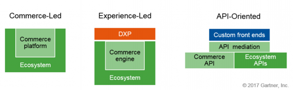 The Three Approaches to Commerce Architecture (Source: Gartner, 2017): From Commerce-led, over expirience-led to API-oriented.