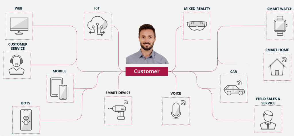 Customers are interacting via different touchpoints like desktop, mobile, chat, voice and/or mixed reality.