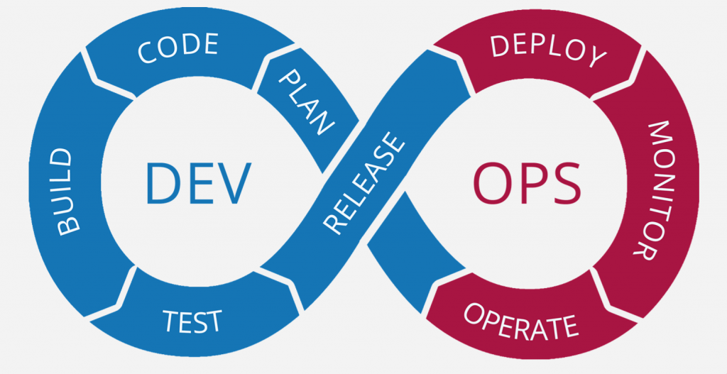 DevOps 8: showing the single stages in a continuous circle (plan, code, build, test, release, deploy, monitor, operate and back to plan).