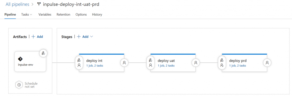 Screenshot form Azure DevOps: showing the deployment pipeline of the Microservice rollout.
