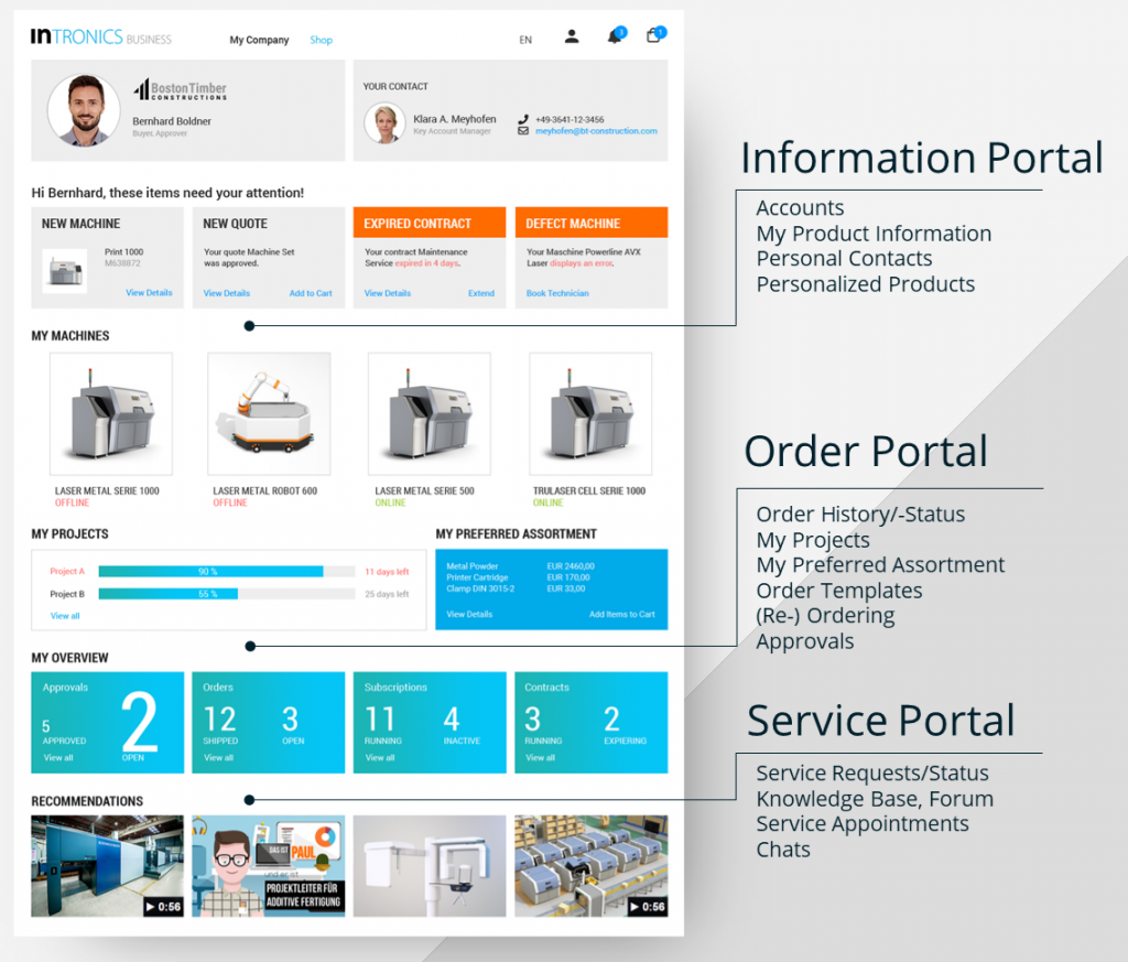 Screenshot showing the Intershop Digital Customer Portal: a self-service portal with after sales and my account capabilities. It is a personalized portal combining information, order and services.
