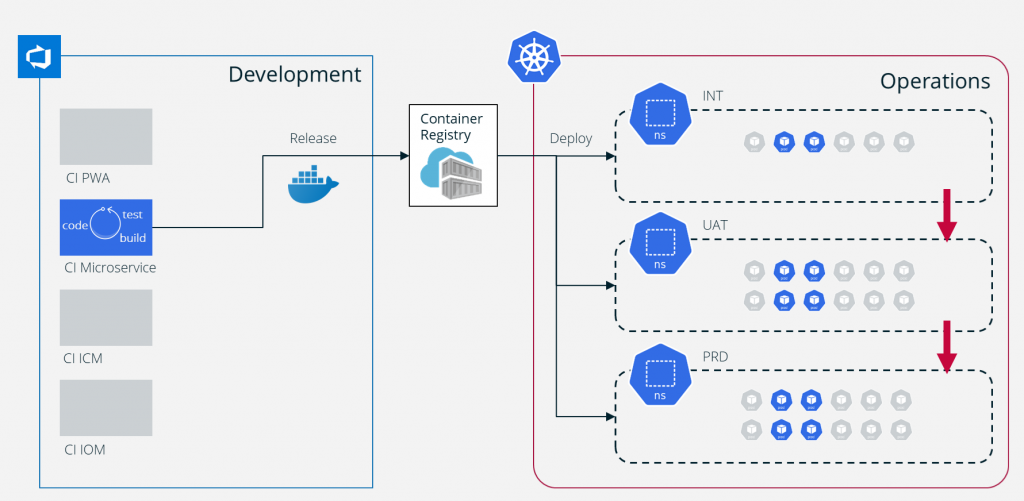 A schematic diagram: showing a Microservice deployment via Docker and Kubernetes using Azure DevOps. The Docker image is released, registered and deployed into the Kubernetes cluster.