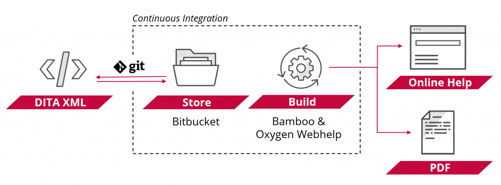 Schematic diagram showing the continuous integration and built process of the new online help