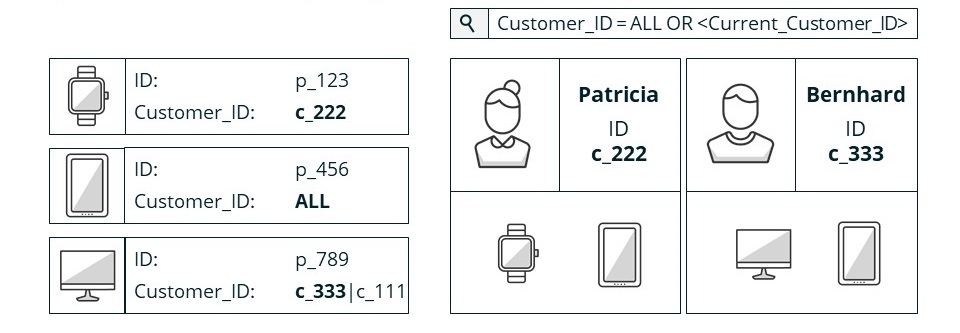 Diagram showing different customer IDs, allowing customer specific assortments